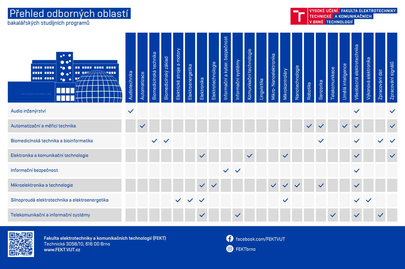 Schéma - přehled odborných oblastí Bc. stud. programů